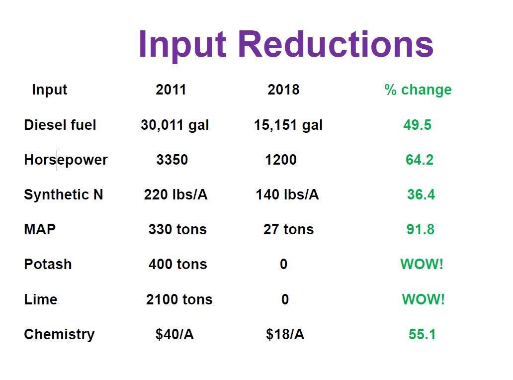input reductions Rick Clark