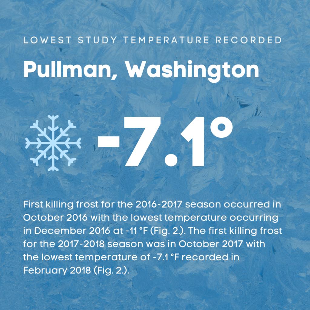 Low Temperature Recorded