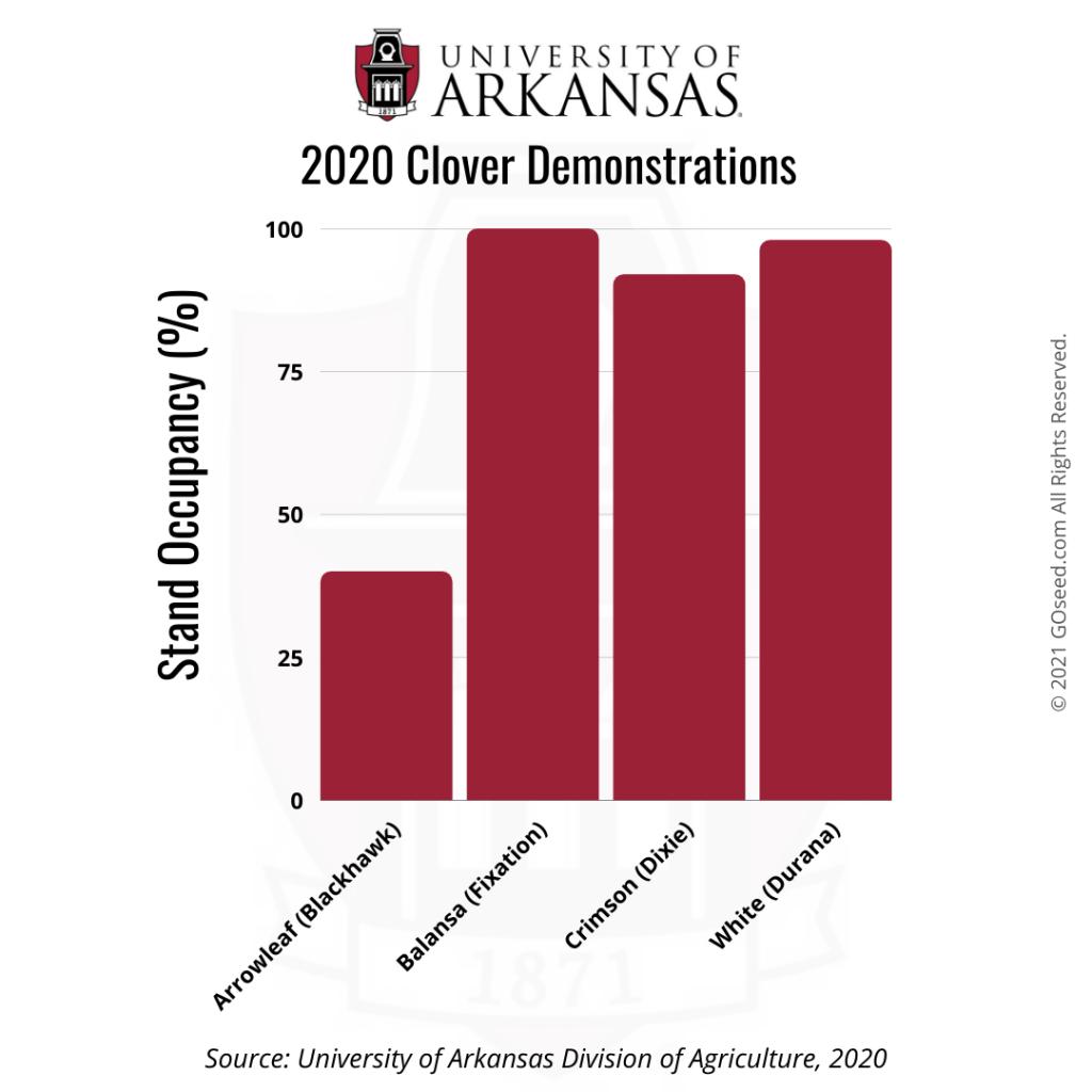 University of Arkansas Balansa Clover Demonstrations Stand Occupancy